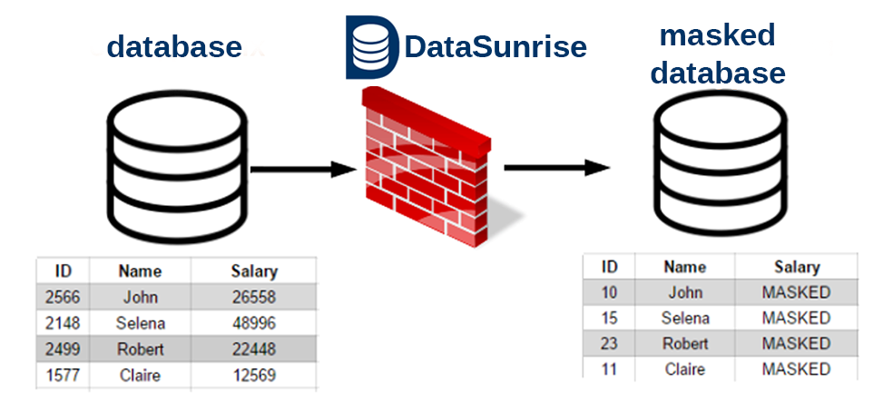 DataSunrise data masking