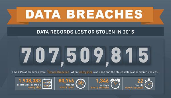 data breach index