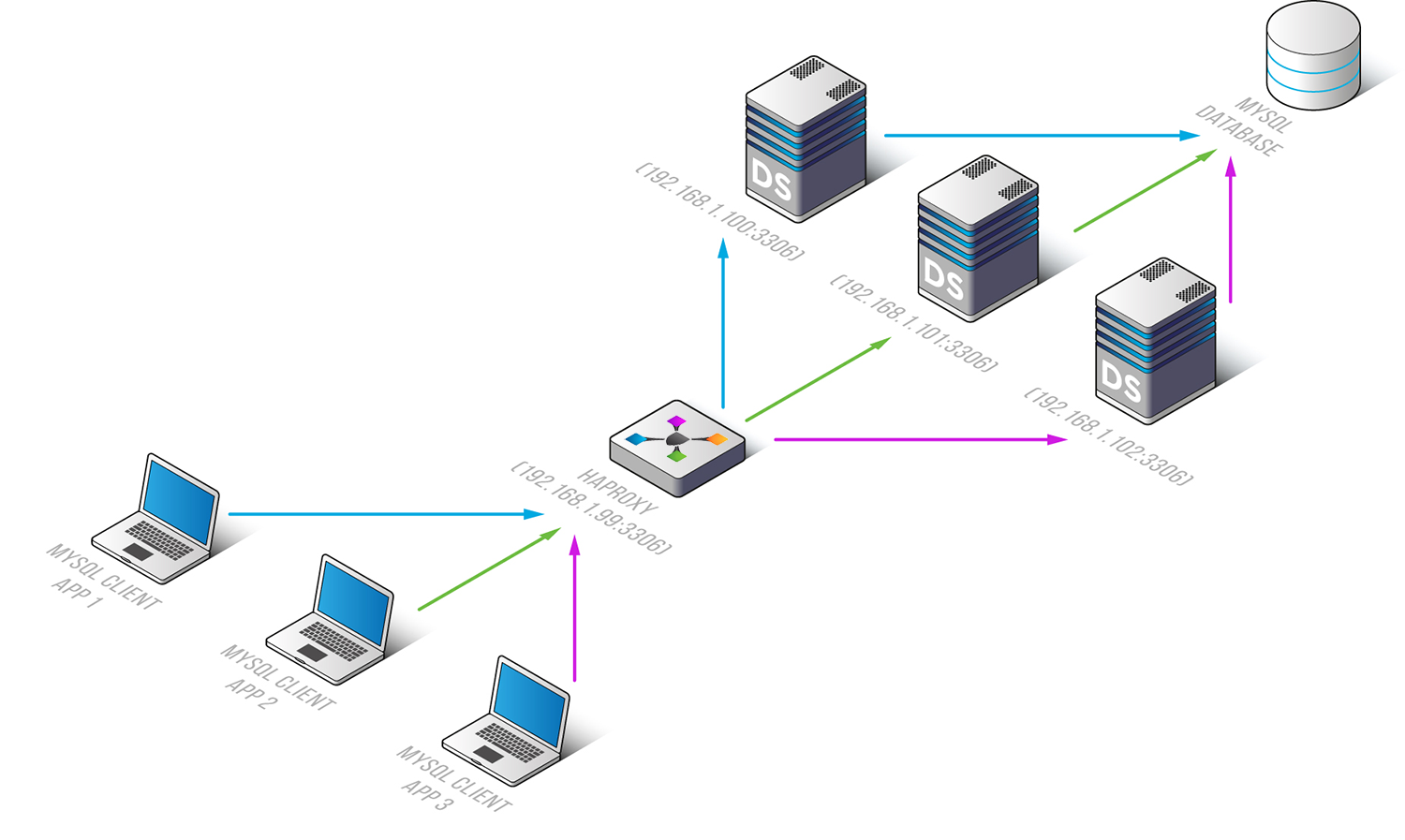 Load balancing with haproxy haproxy 1betcityfo Images