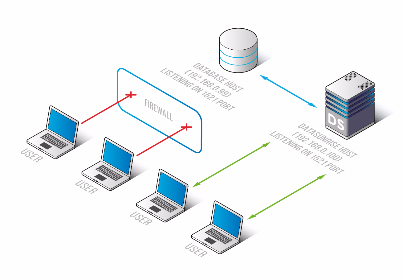 Connecting to a database through firewall only