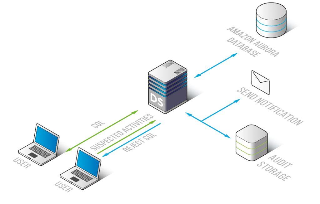 Amazon Aurora Database Firewall