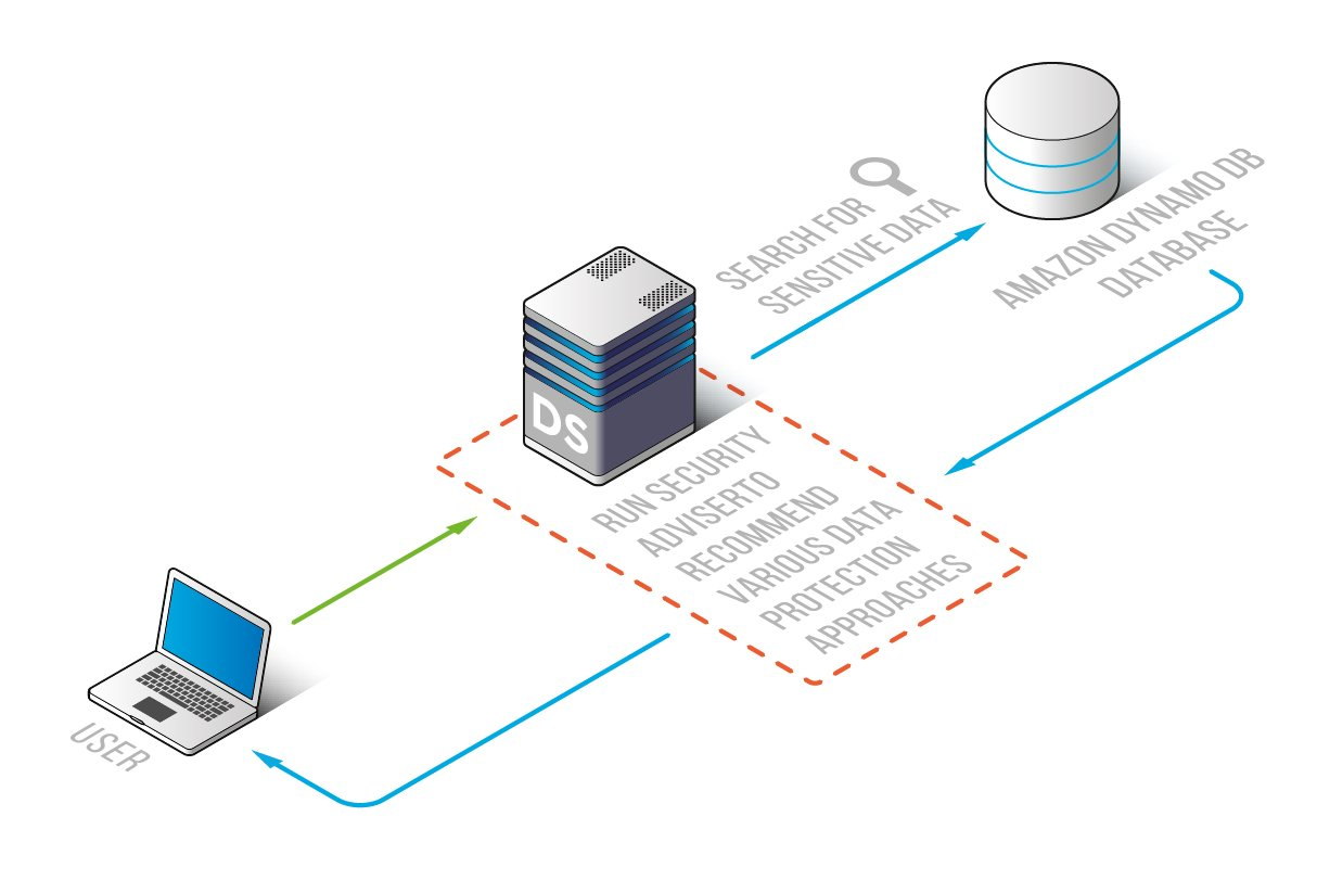 Amazon DynamoDB Sensitive Data Discovery