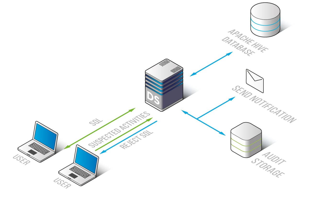 Apache Hive Database Firewall