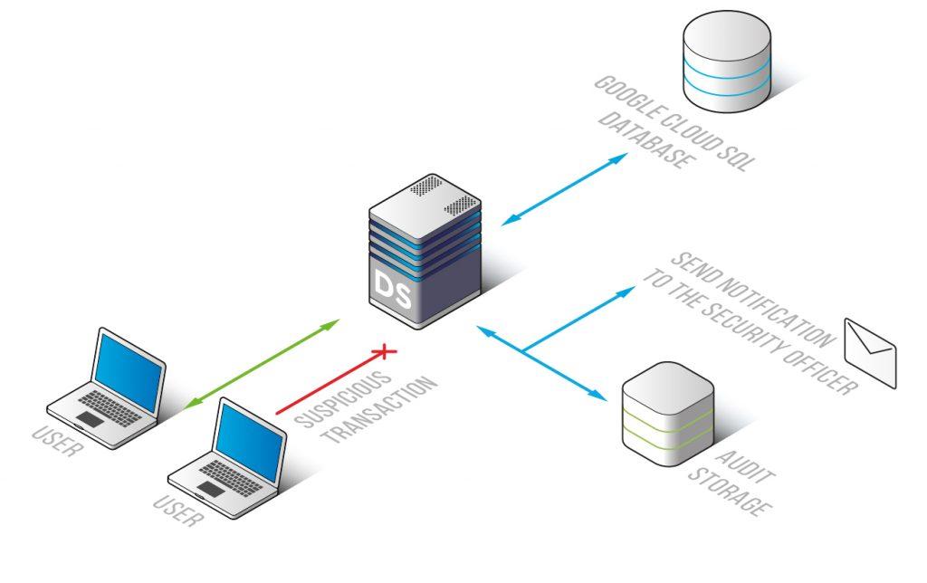 Google Cloud SQL Database Activity Monitoring