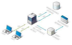 Heroku-Postgres-Database-Performance-Monitoring