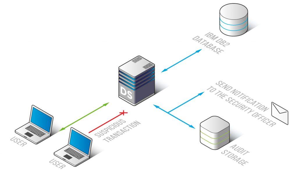 IBM DB2 Database Activity Monitoring