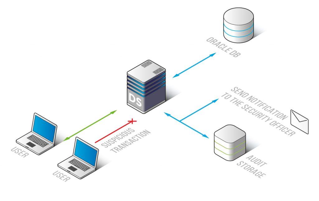 Oracle Database Activity Monitoring