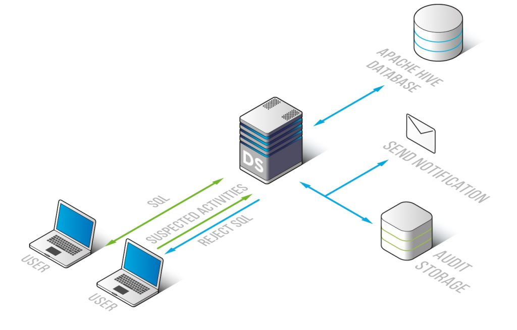 Apache Hive Database Security