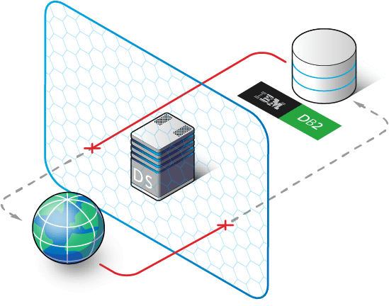 IBM Db2 Database Security, DB security for IBM Db2