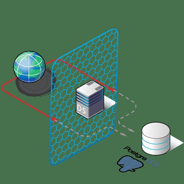 PostgreSQL Database Security, DB security for PostgreSQL
