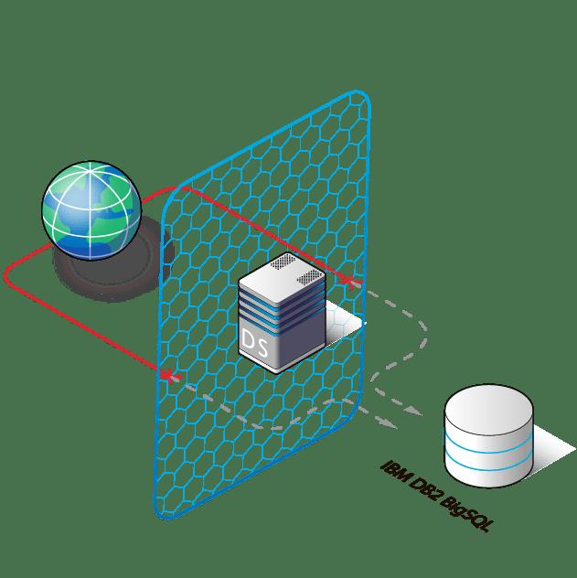 IBM Db2 Big SQL Database Security, DB security for IBM Db2