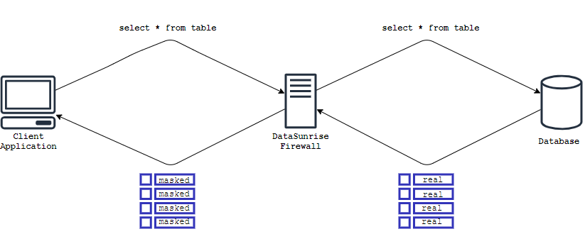 data flow of masked data through the datsunrise proxy using query result sets modification