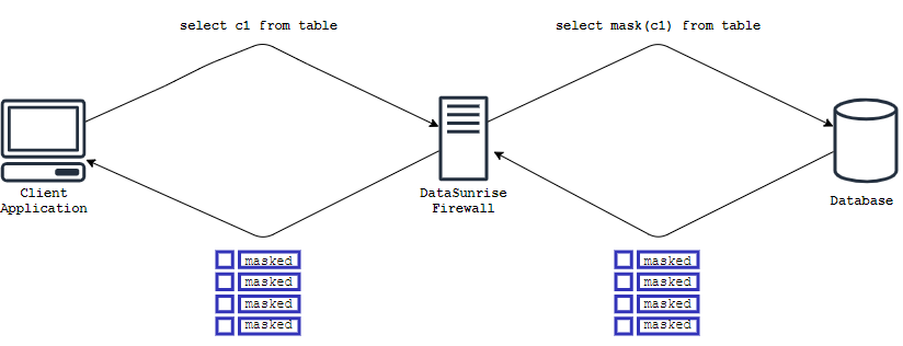 data flow of masked data through the DataSunrise proxy using SQL query modification