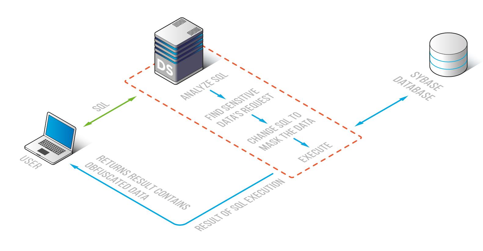 DataSunrise Data Masking for Sybase