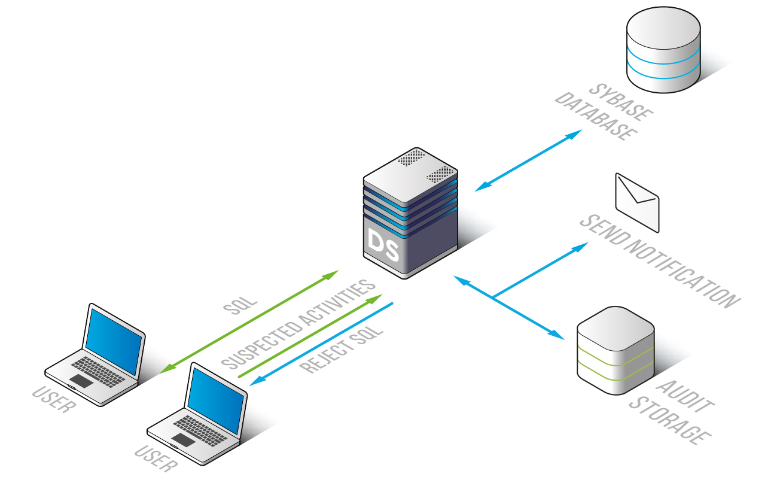 DataSunrise Database Firewall for Sybase
