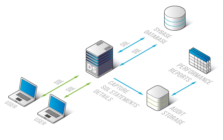 DataSunrise Database Performance Monitoring for Sybase