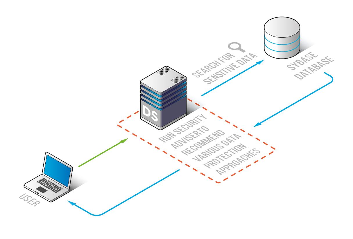 DataSunrise Sensitive Data Discovery for Sybase