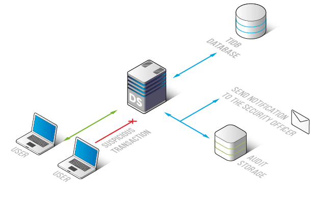 Activity Monitoring for TiDB